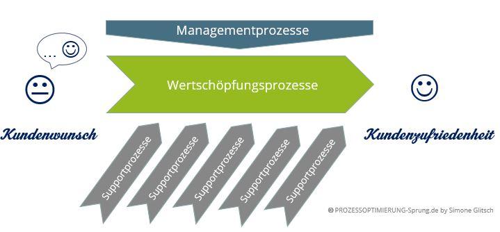 Wie Sie in einer Prozesslandkarte  Abfolge und Wechselwirkun  von Prozessen darstellen