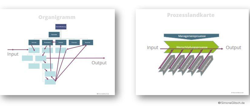 Prozesslandschaft vs Organigramm