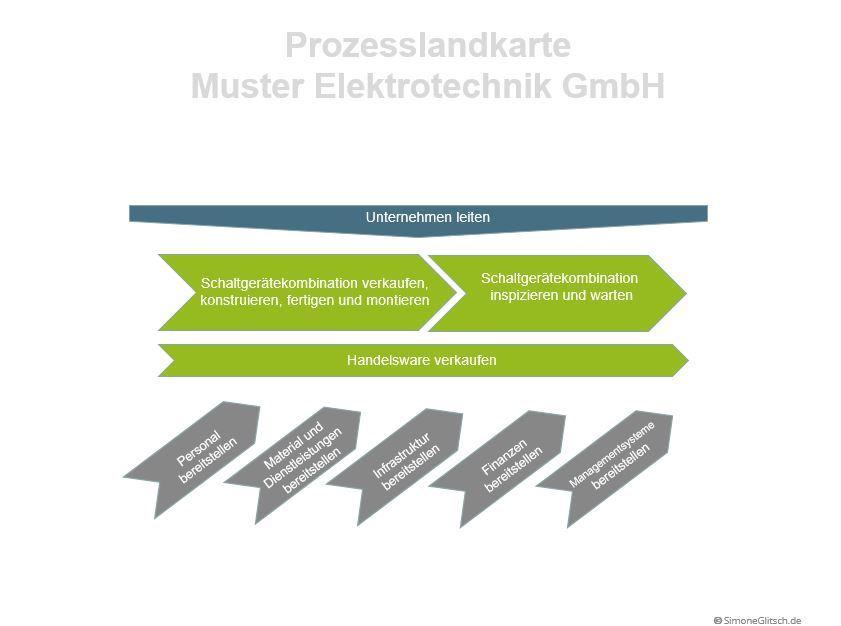 Prozesslandschaft Beispiel Elektrounternehmen