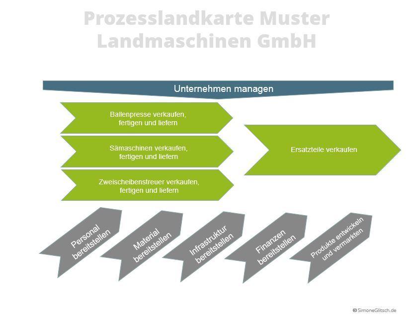 Prozesslandschaft Muster Landmaschinen