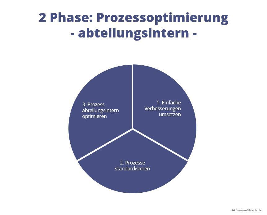 Vorgehensweise Prozessmanagement bei der Optimierung der Prozesse abteilungsintern