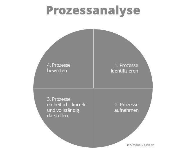 Analyse der Prozesse