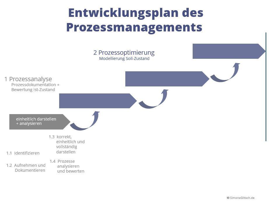 Entwicklungsstufen des Prozessmanagements