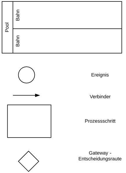 häufig verwendete BPMN Symbole für Prozessbeschreibungen mit Flow Chart