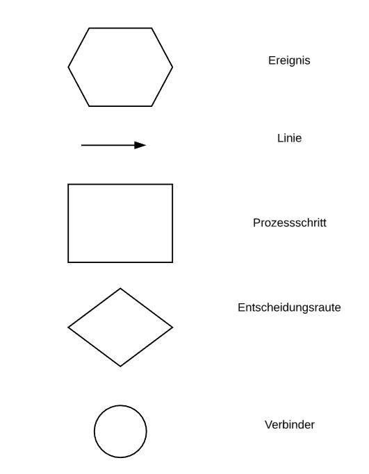 Ereignis gesteuerte Prozesskette - Symbole
