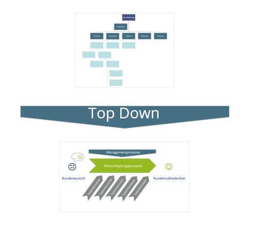 Prozesslandkarte aus der Unternehmenssicht entwickeln