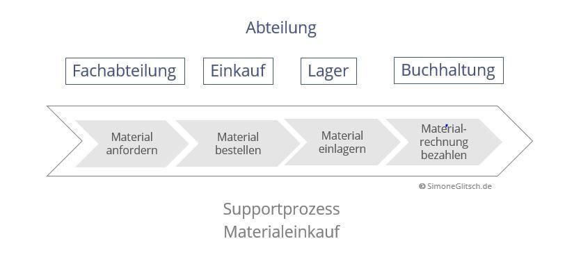 Kette von Supportprozessen, End-to-End Prozesse