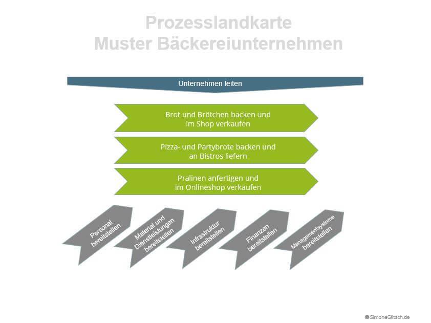 Prozesslandkarte Beispiel Bäckereiunternehmen