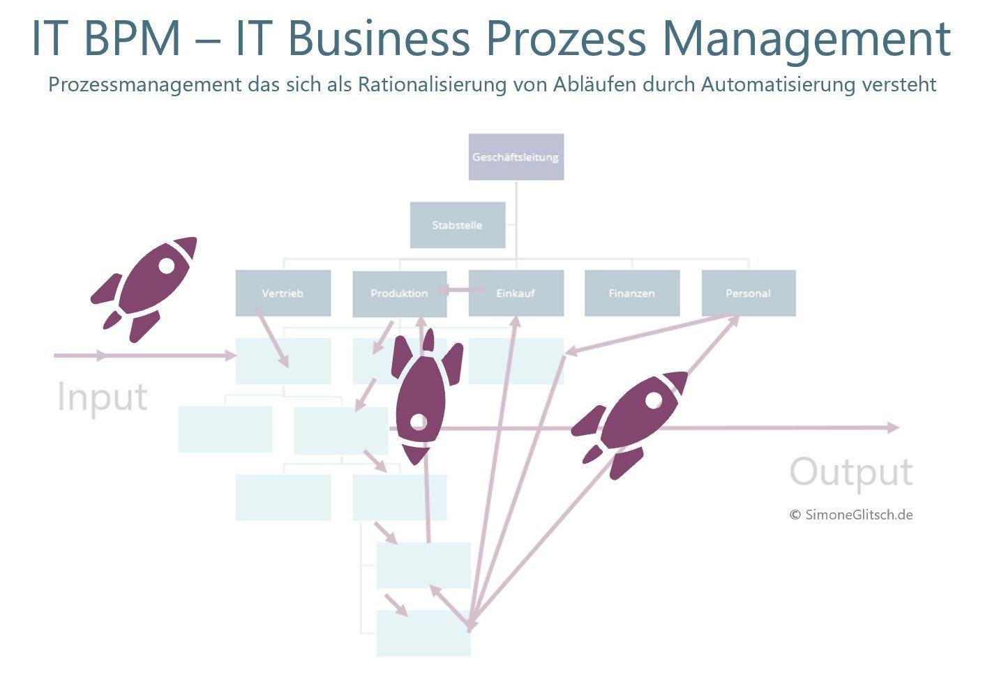 IT BPM ist Rationalisierung durch Automatisierung von Prozessen