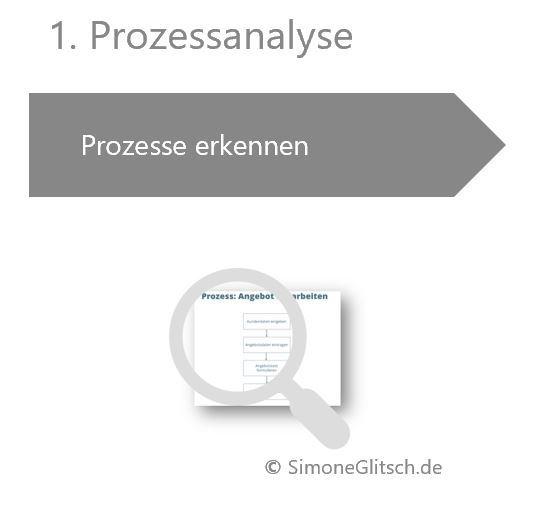 Beginn des Prozessmanagement - Erkennen der Prozesse