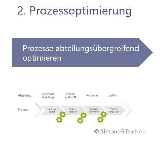 Kern des Prozessmanagements- Prozessoptimierung