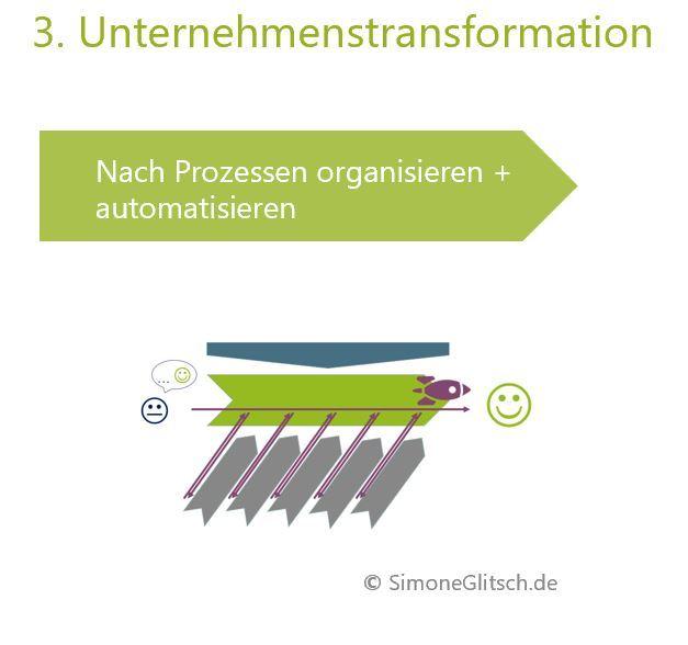Ziel des Prozessmanagements - Unternehmenstransformation