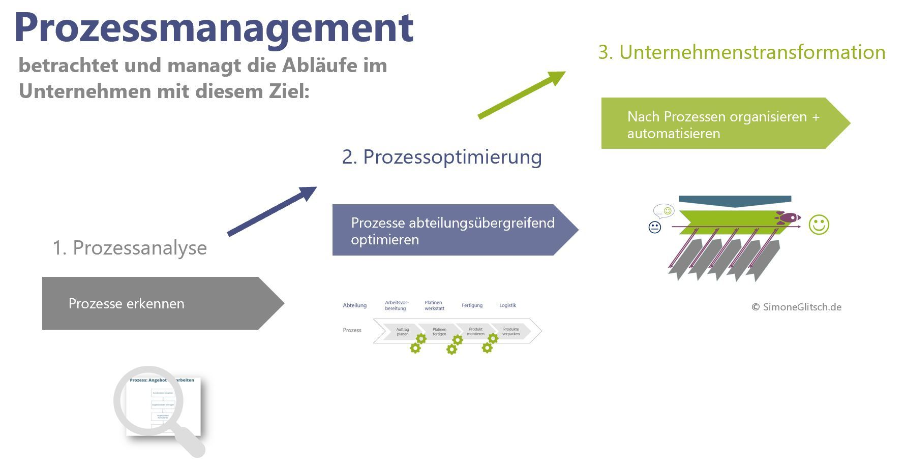 Prozessmanagement Definition