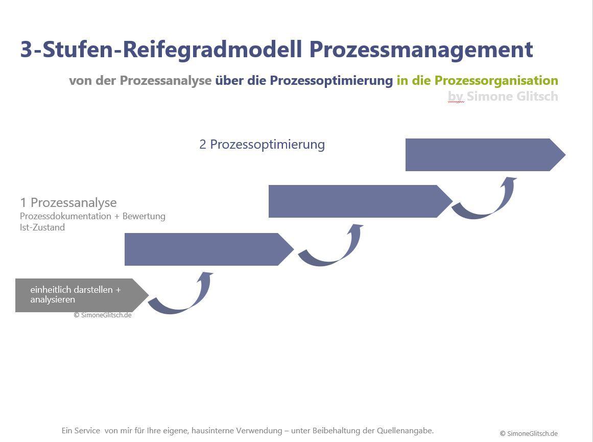 Vorgehensweise Prozessmanagement