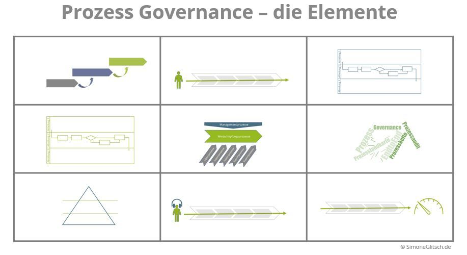 Process Governance Elements