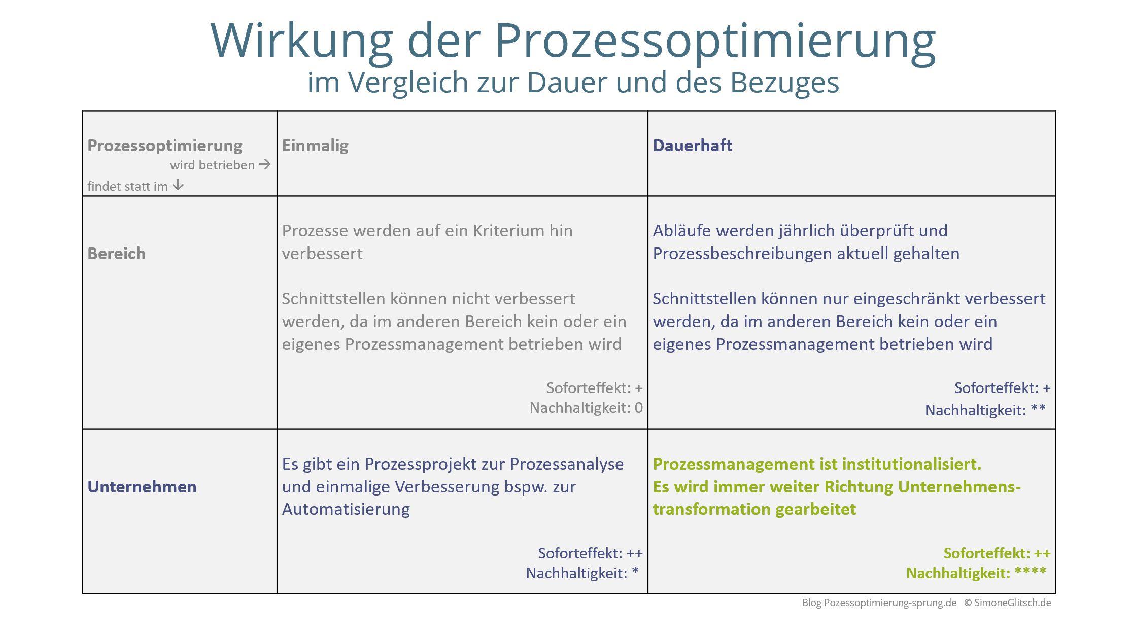 Prozessoptimierung - Wirkung im Vergleich