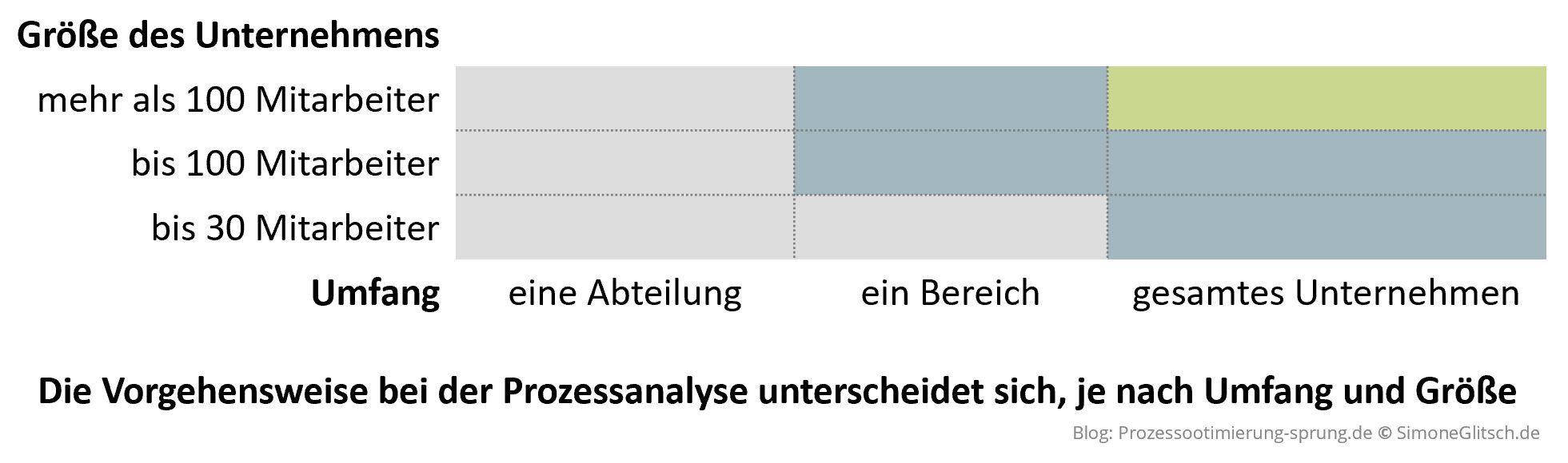 Methode Prozessanalyse ist je nach Größe und Umfang unterschiedlich